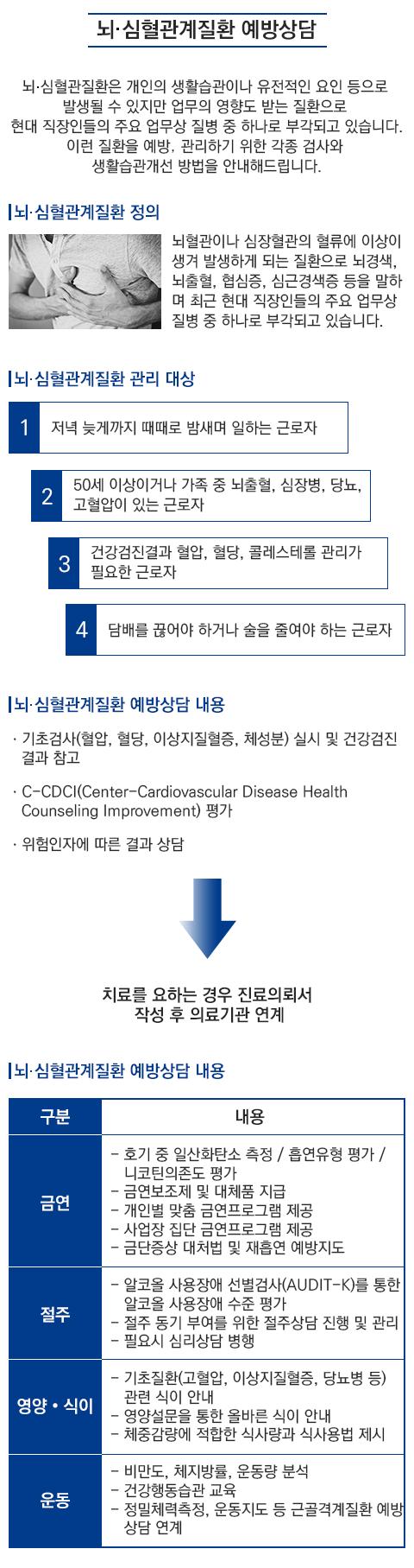 m_뇌•심혈관계질환-예방상담.png